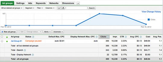Adwords Data