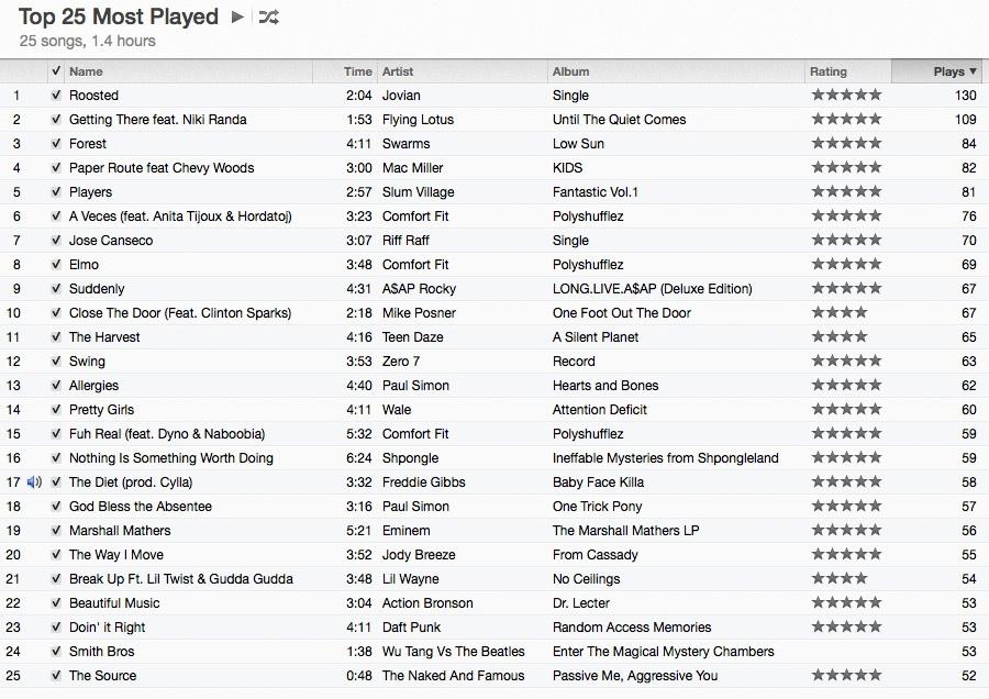 Top 25 iTunes
